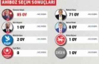 Gölbaşı Belediyesi mahalle mahalle seçim sonuçları
